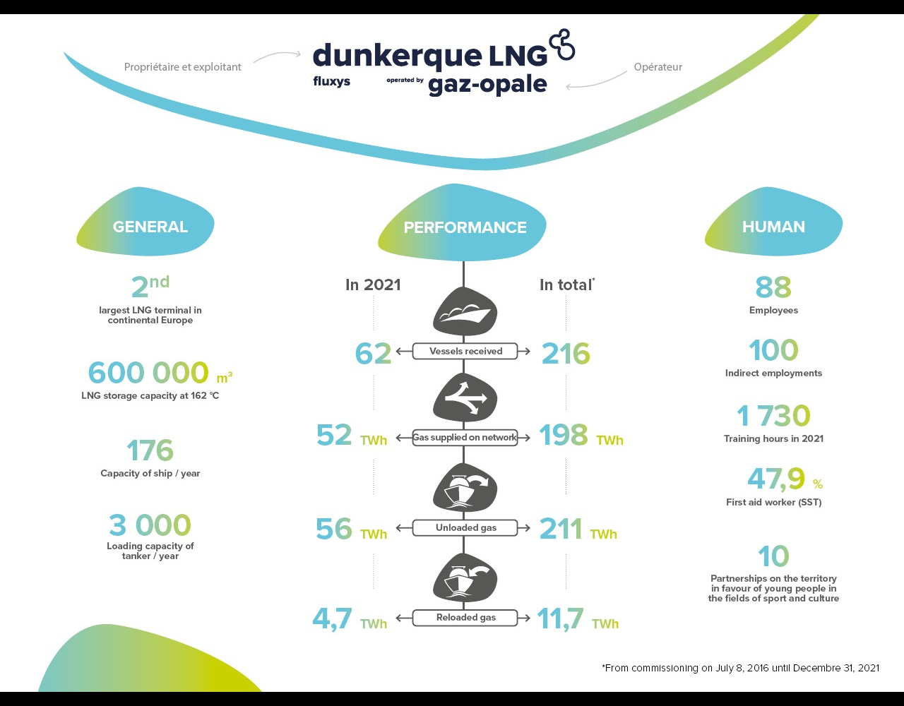 Dunkerque LNG infographic