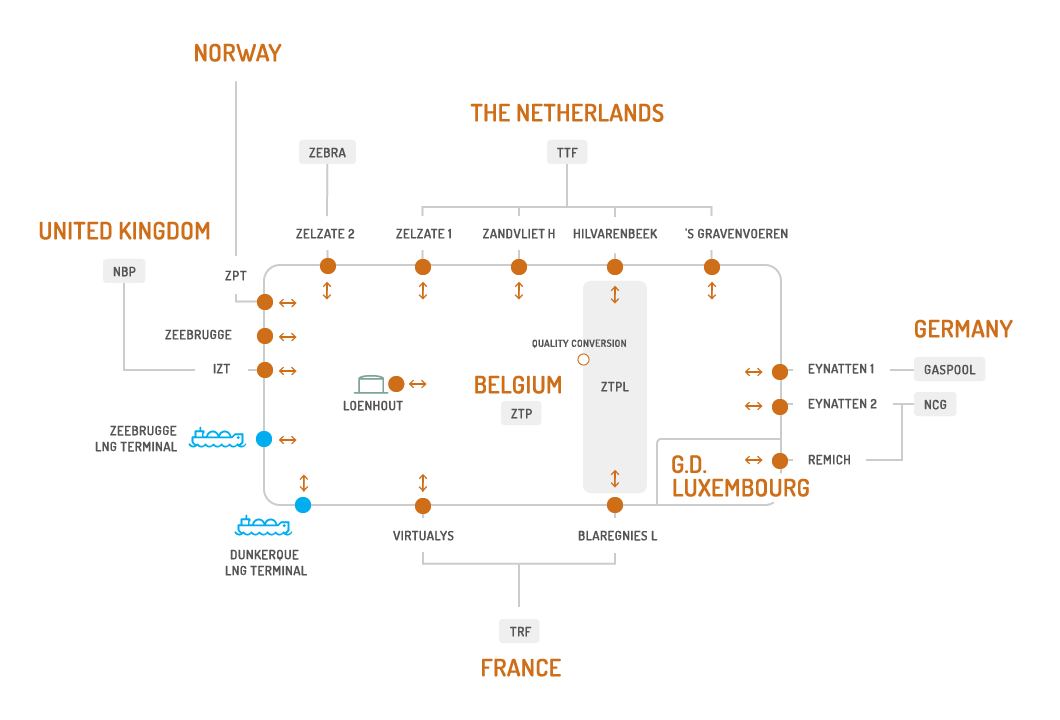 the entry/exit interconnection points in Belgium, the LNG terminals and storage capabilities